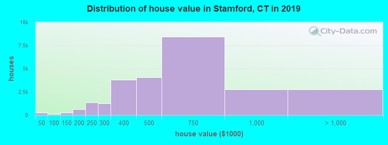 Distribution of house value in Stamford, CT in 2017