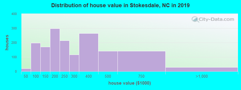 Distribution of house value in Stokesdale, NC in 2017