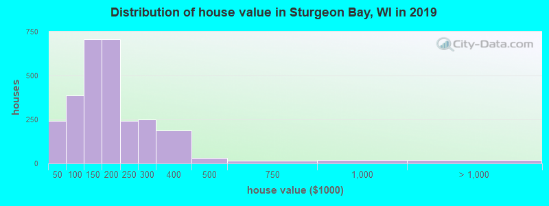 Distribution of house value in Sturgeon Bay, WI in 2017
