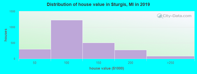 Distribution of house value in Sturgis, MI in 2017