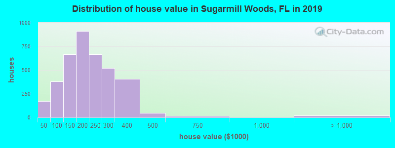 Distribution of house value in Sugarmill Woods, FL in 2017