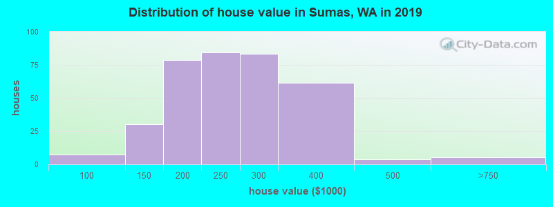 Distribution of house value in Sumas, WA in 2017