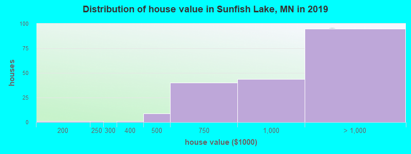Distribution of house value in Sunfish Lake, MN in 2017