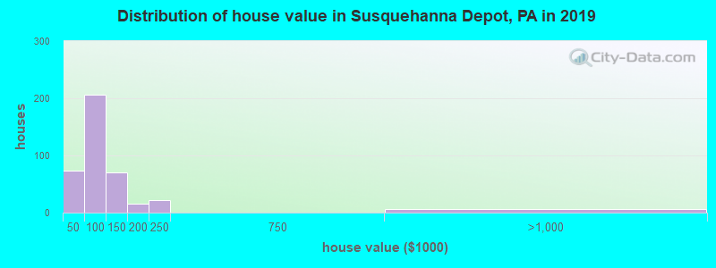 Distribution of house value in Susquehanna Depot, PA in 2019