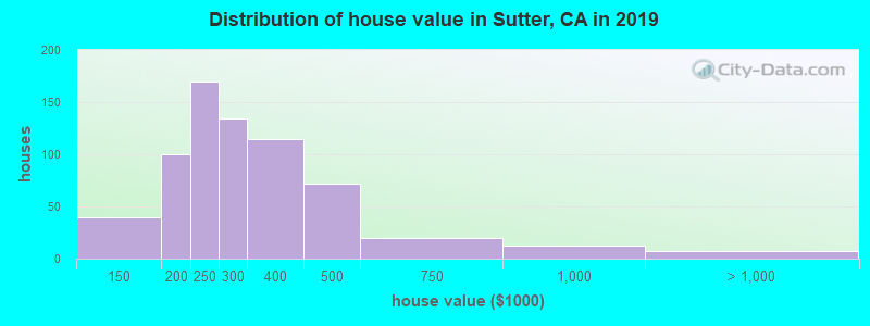 Distribution of house value in Sutter, CA in 2017