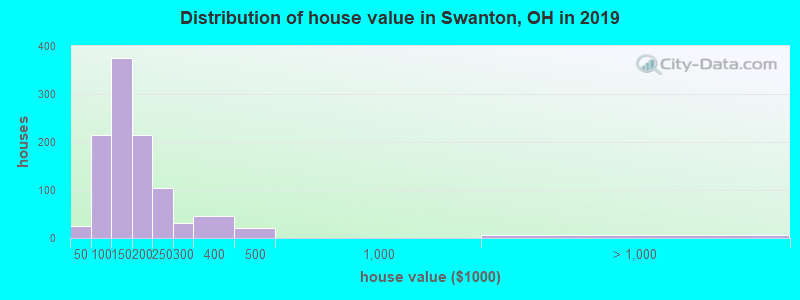 Distribution of house value in Swanton, OH in 2016