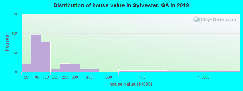 Distribution of house value in Sylvester, GA in 2017