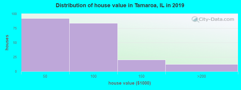 Distribution of house value in Tamaroa, IL in 2017