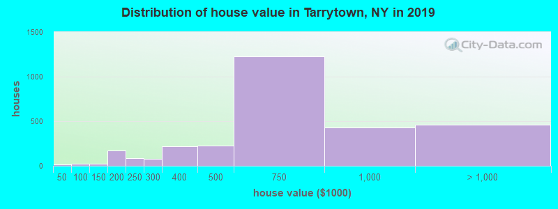 Distribution of house value in Tarrytown, NY in 2017
