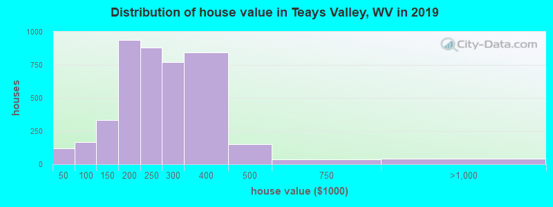Distribution of house value in Teays Valley, WV in 2017