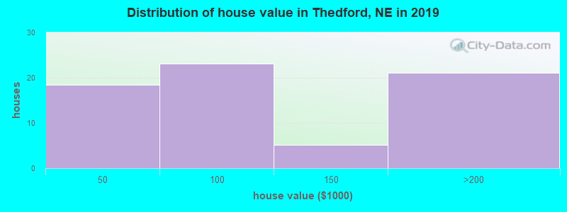 Distribution of house value in Thedford, NE in 2016