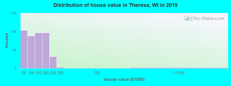 Distribution of house value in Theresa, WI in 2017