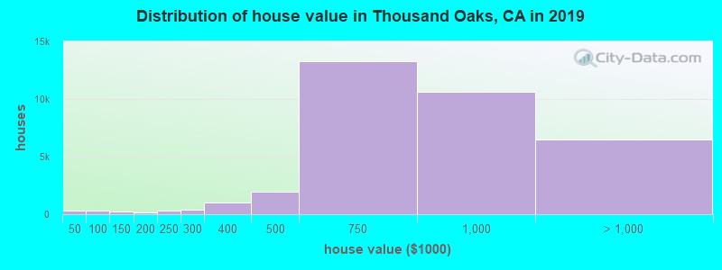 Distribution of house value in Thousand Oaks, CA in 2017