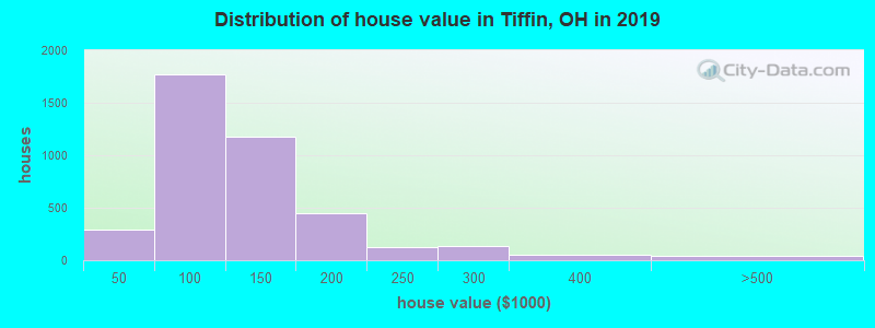 Distribution of house value in Tiffin, OH in 2017