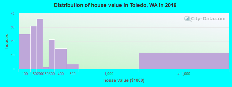 Distribution of house value in Toledo, WA in 2019