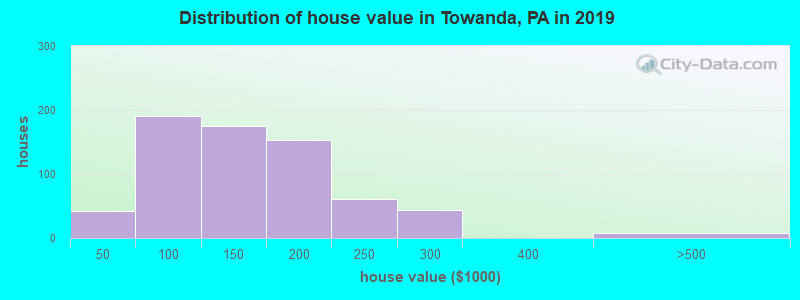 Distribution of house value in Towanda, PA in 2017