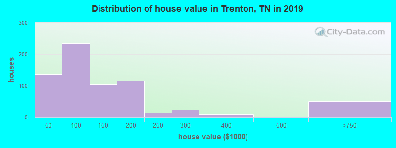 Distribution of house value in Trenton, TN in 2017