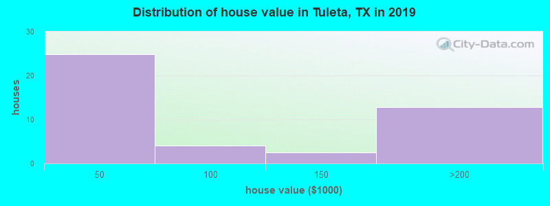 Distribution of house value in Tuleta, TX in 2017