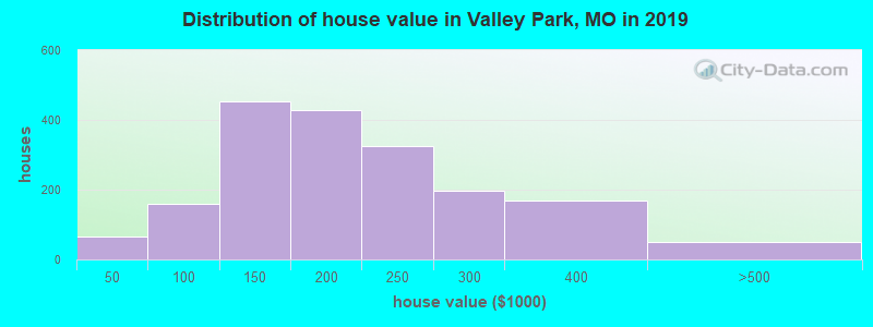Distribution of house value in Valley Park, MO in 2019