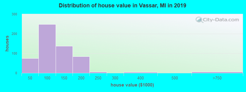 Distribution of house value in Vassar, MI in 2017