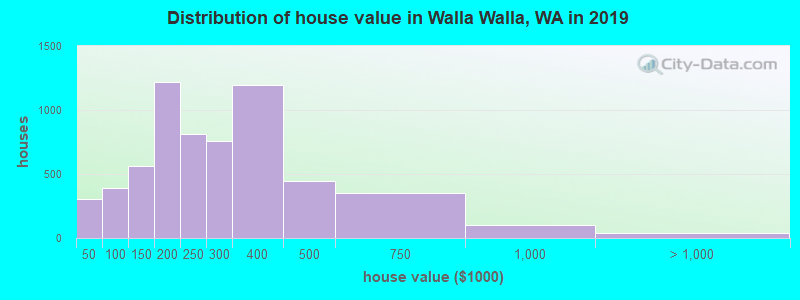 Distribution of house value in Walla Walla, WA in 2017
