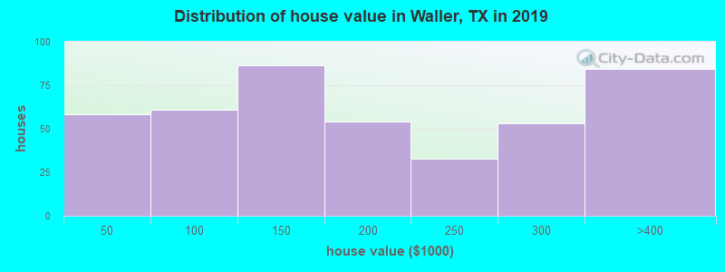 Distribution of house value in Waller, TX in 2017