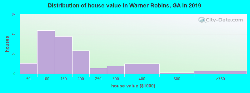 Distribution of house value in Warner Robins, GA in 2017