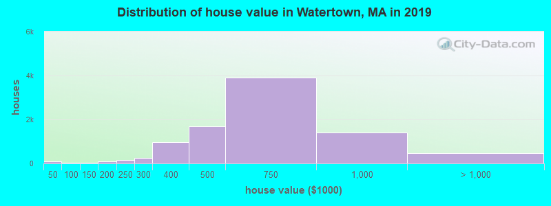 Distribution of house value in Watertown, MA in 2017
