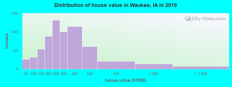 Distribution of house value in Waukee, IA in 2017
