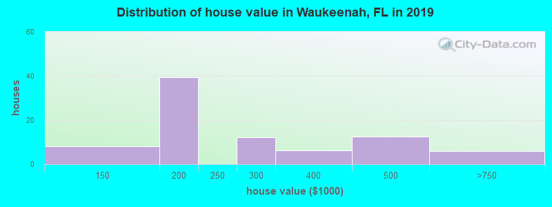 Distribution of house value in Waukeenah, FL in 2017