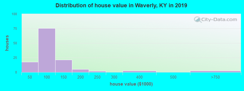Distribution of house value in Waverly, KY in 2017