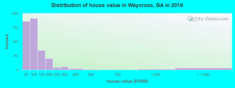 Distribution of house value in Waycross, GA in 2017
