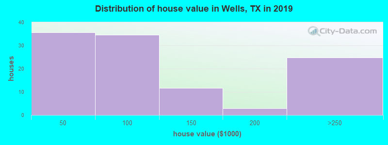 Distribution of house value in Wells, TX in 2017