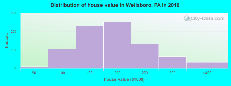 Distribution of house value in Wellsboro, PA in 2017