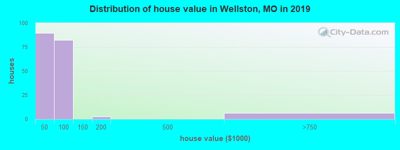 Distribution of house value in Wellston, MO in 2017