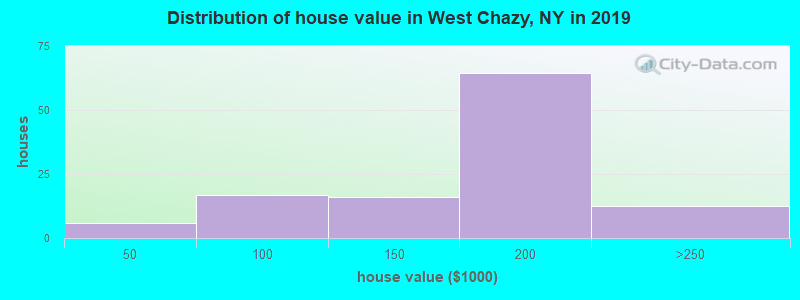 Distribution of house value in West Chazy, NY in 2019