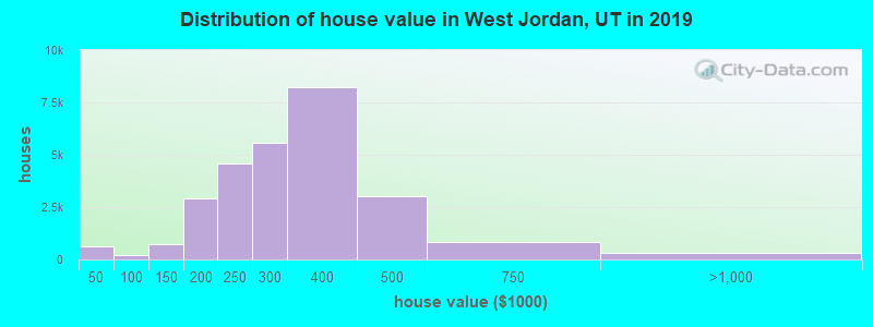 Distribution of house value in West Jordan, UT in 2017
