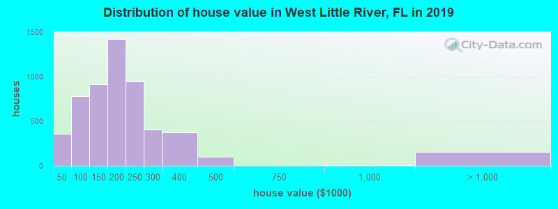 Distribution of house value in West Little River, FL in 2019
