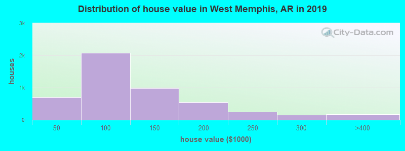 Distribution of house value in West Memphis, AR in 2019