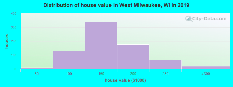 Distribution of house value in West Milwaukee, WI in 2019