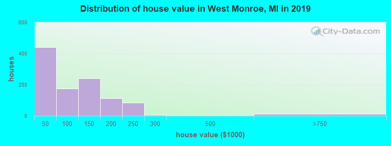 Distribution of house value in West Monroe, MI in 2016