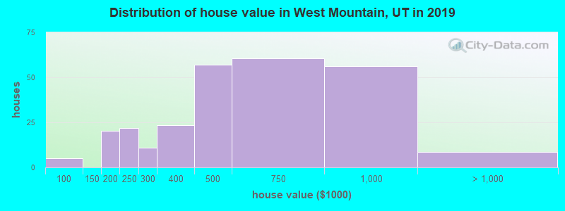 Distribution of house value in West Mountain, UT in 2017