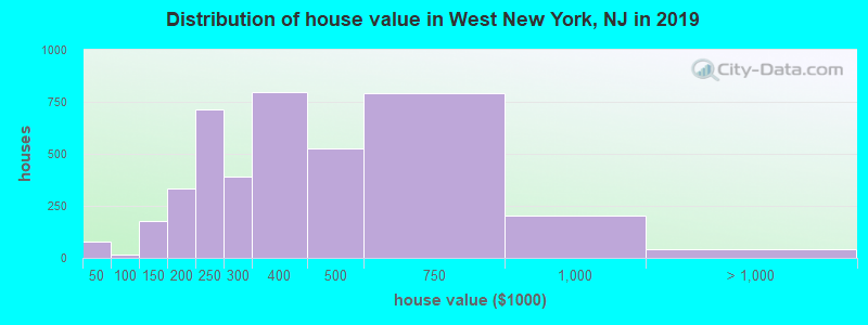 Distribution of house value in West New York, NJ in 2019