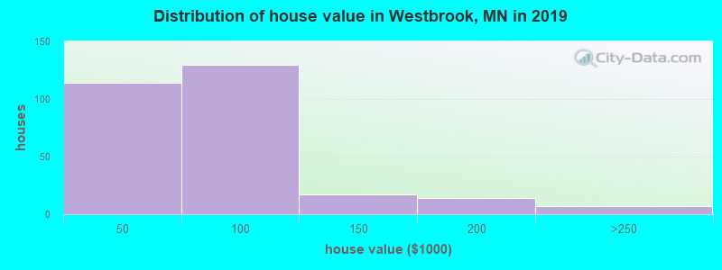 Distribution of house value in Westbrook, MN in 2017