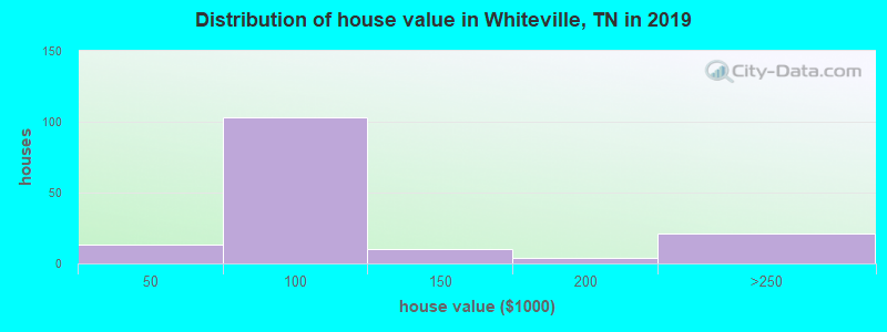 Distribution of house value in Whiteville, TN in 2017