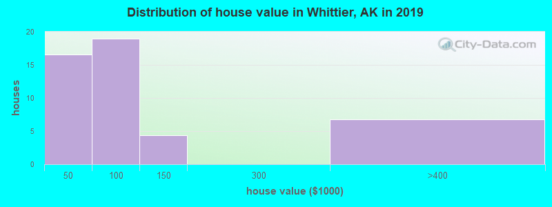 Distribution of house value in Whittier, AK in 2017