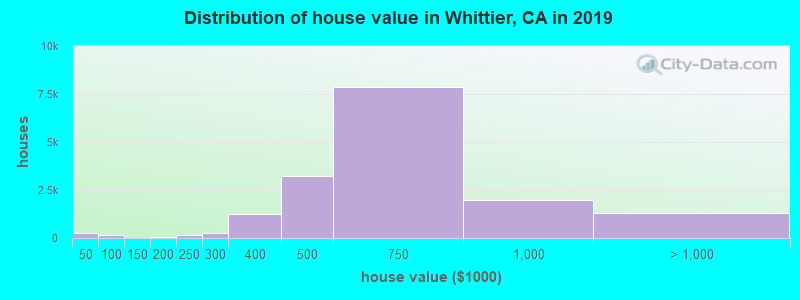 Distribution of house value in Whittier, CA in 2019