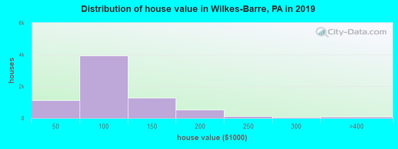 Distribution of house value in Wilkes-Barre, PA in 2017