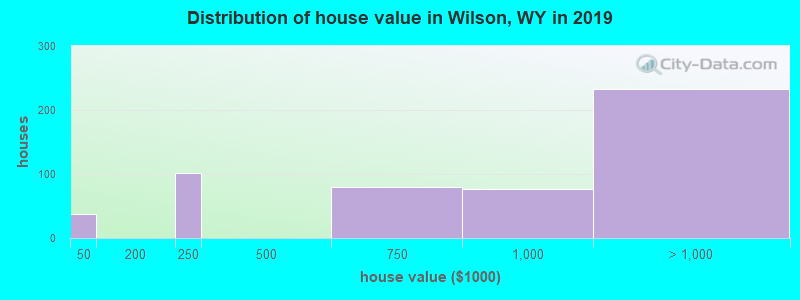 Distribution of house value in Wilson, WY in 2017