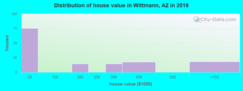 Distribution of house value in Wittmann, AZ in 2017